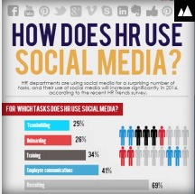 How HR Managers are using Social Media in Business today