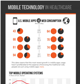 Mobile Technology In Healthcare Technology In Business