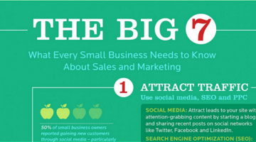 The Big 7 Steps: What every Small Business needs to know about Sales & Marketing